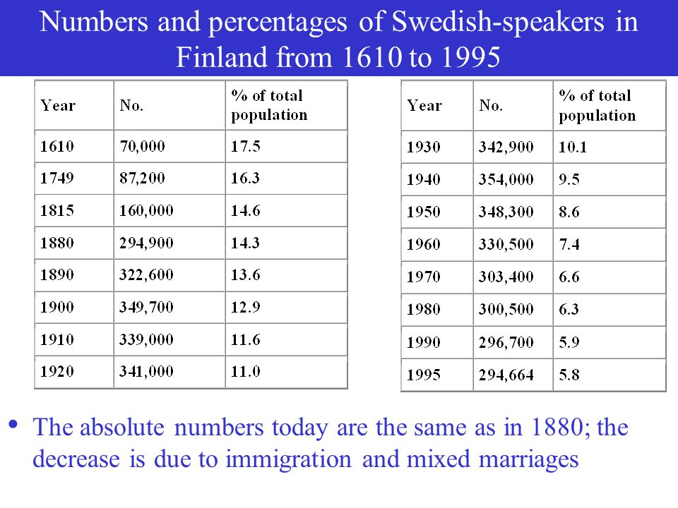 Numbers and percentages of Swedish-speakers in Finland from 1610 to 1995