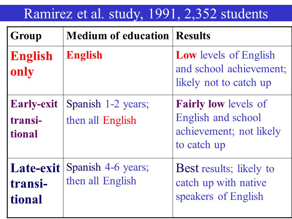 Ramirez et al. study, 1991, 2,352 students