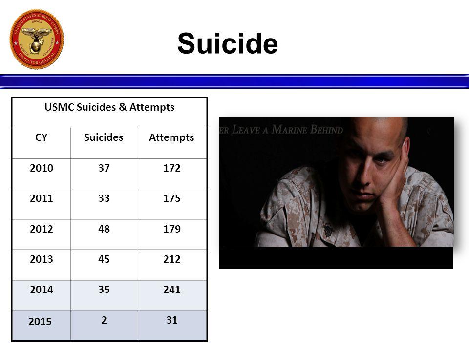 USMC Suicides & Attempts