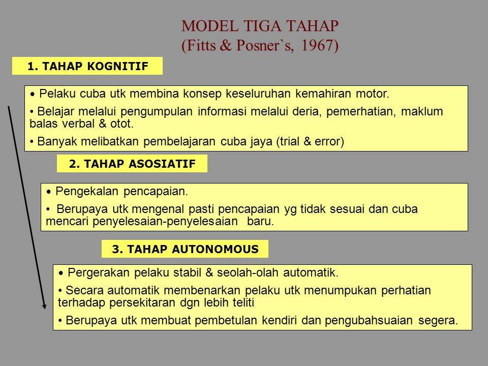 MODEL TIGA TAHAP (Fitts & Posner`s, 1967)