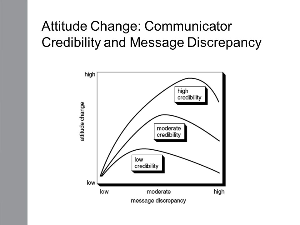 Attitude Change: Communicator Credibility and Message Discrepancy