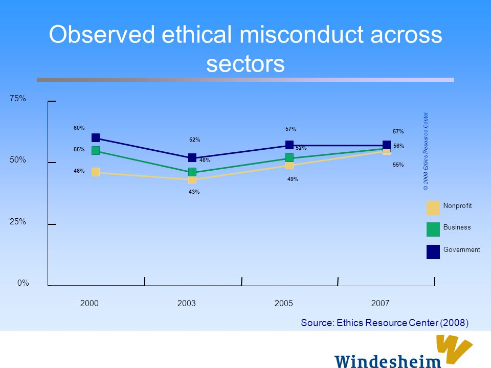 Observed ethical misconduct across sectors