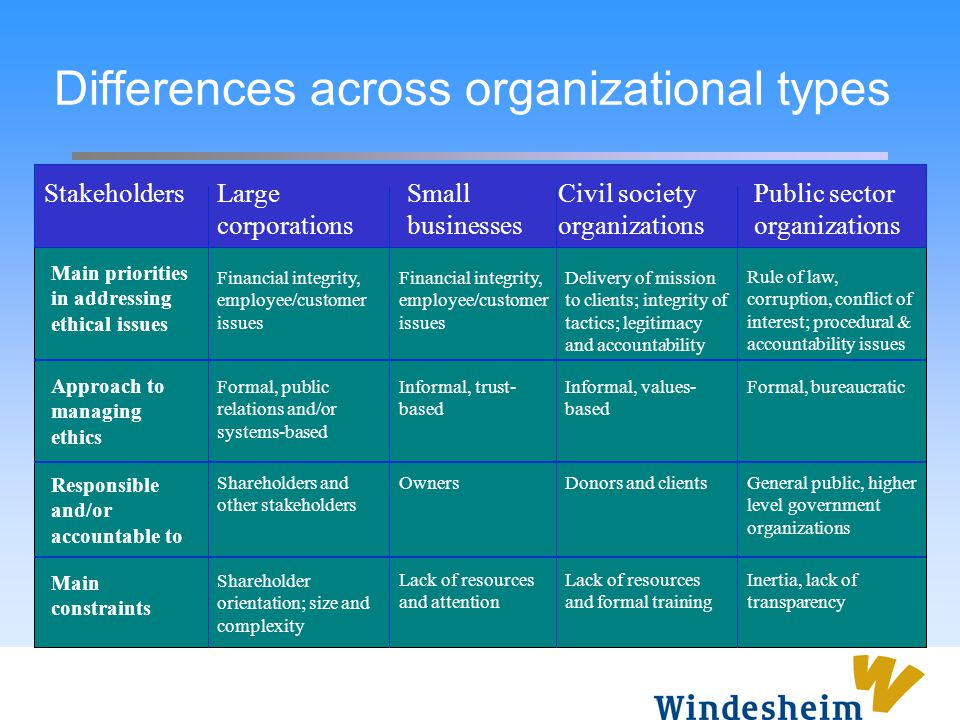 Differences across organizational types