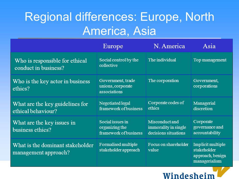 Regional differences: Europe, North America, Asia