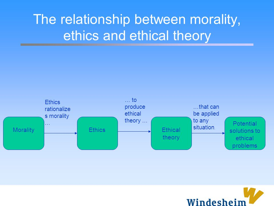 The relationship between morality, ethics and ethical theory