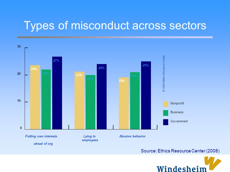 Types of misconduct across sectors