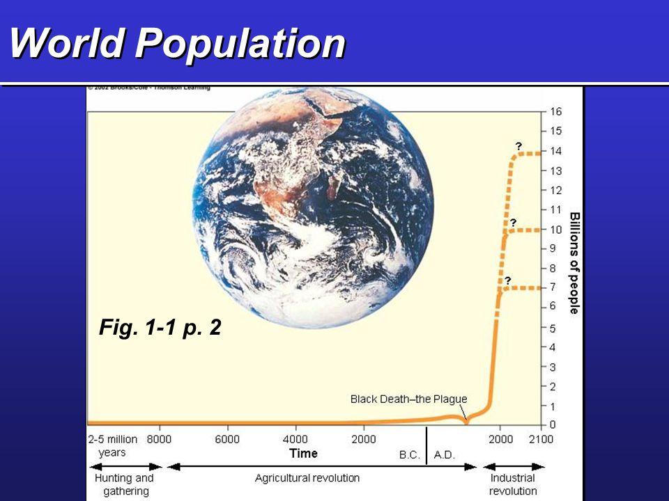World Population Fig. 1-1 p. 2 Sprague ENV MATES