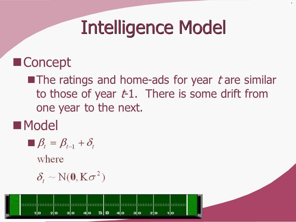 Intelligence Model Concept Model