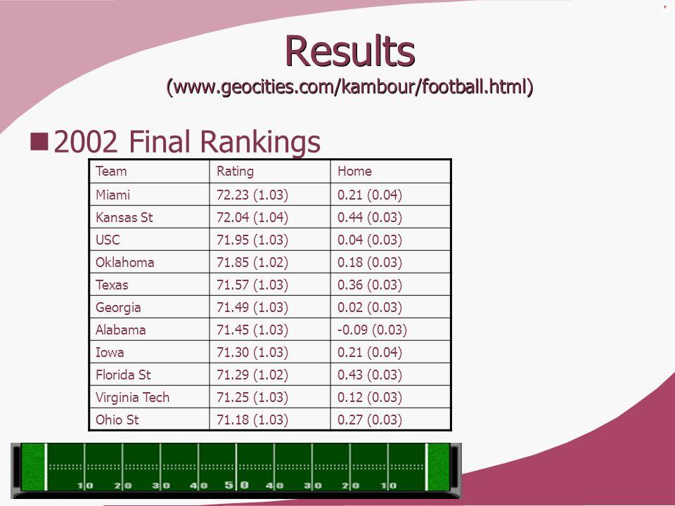 Results (www.geocities.com/kambour/football.html)
