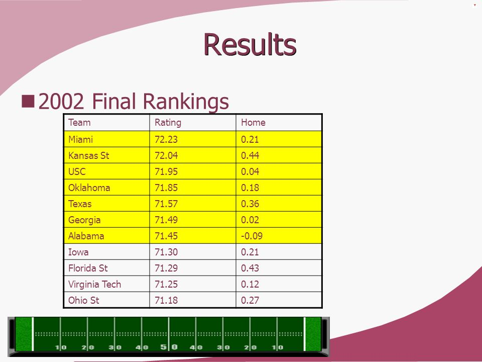 Results 2002 Final Rankings Team Rating Home Miami