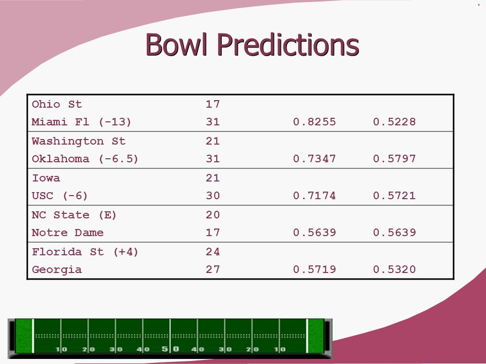Bowl Predictions Ohio St 17 Miami Fl (-13) 31 0.8255 0.5228
