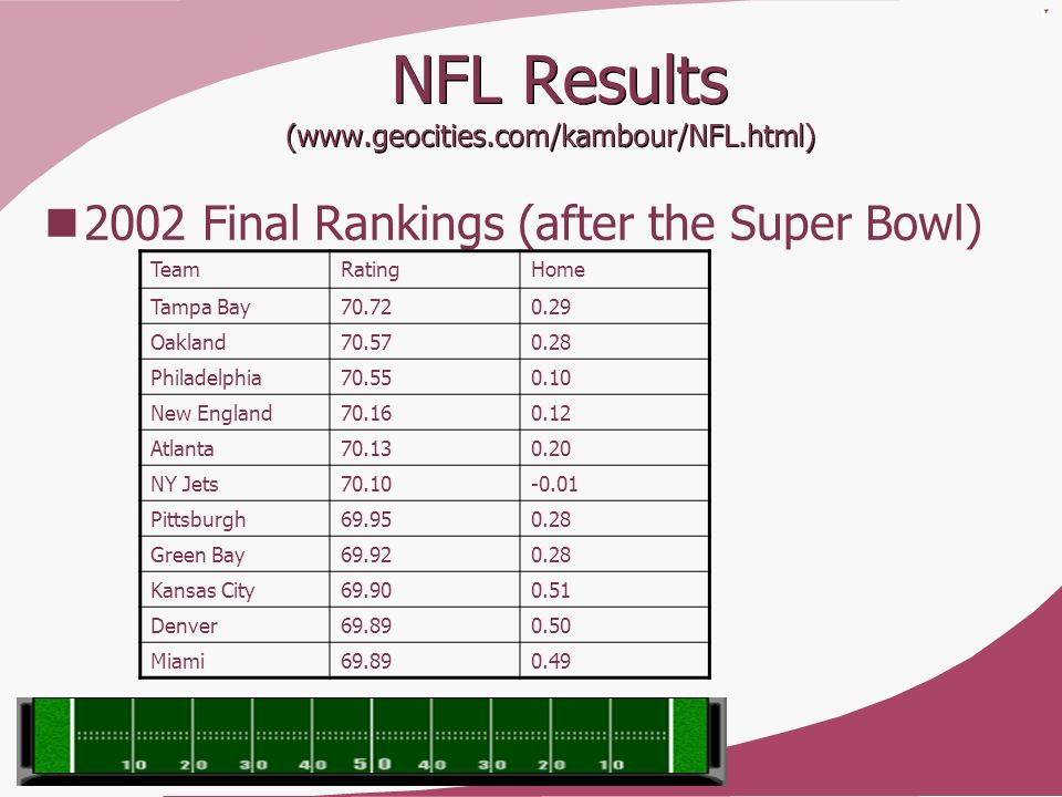 NFL Results (www.geocities.com/kambour/NFL.html)