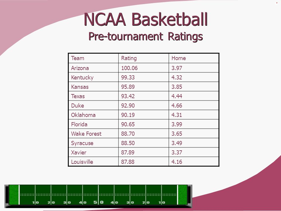 NCAA Basketball Pre-tournament Ratings