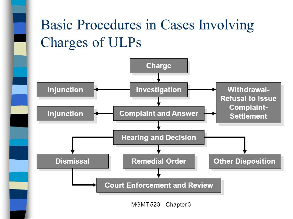 Basic Procedures in Cases Involving Charges of ULPs