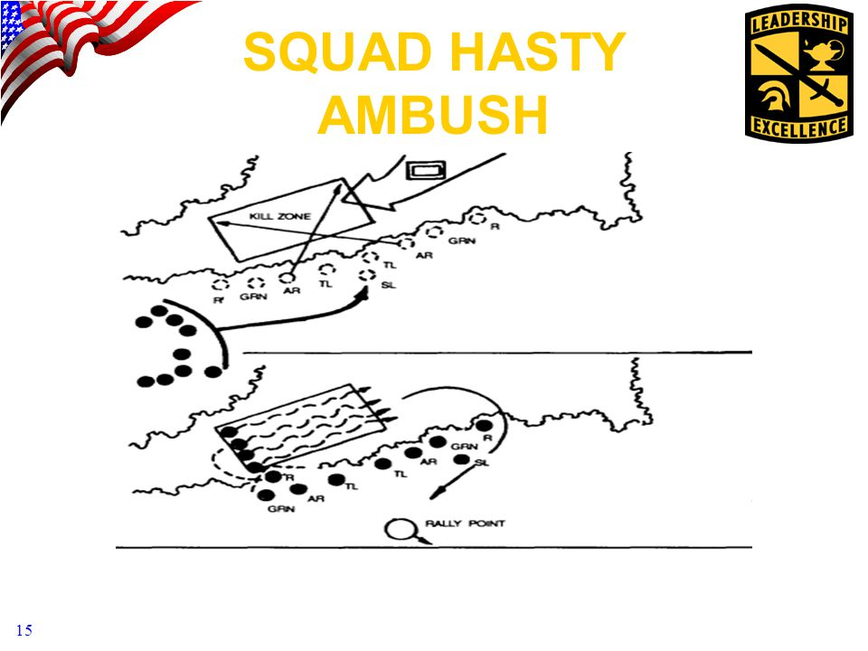 SQUAD HASTY AMBUSH Here is the sample graphic from FM 7-8. Talk through this graphic.