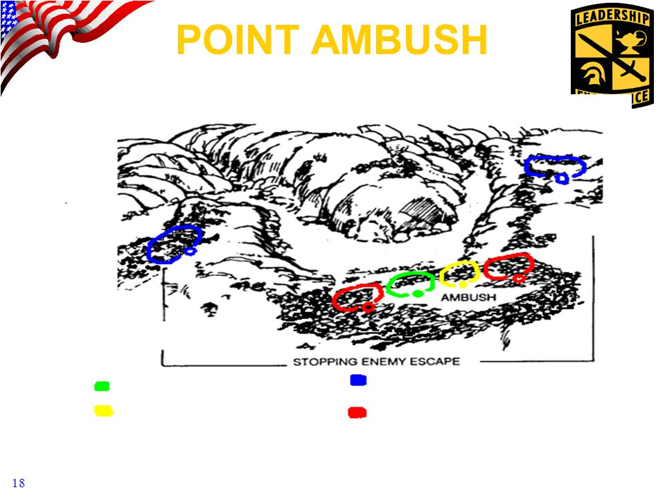 POINT AMBUSH Assault #1 Assault #2 Security Support