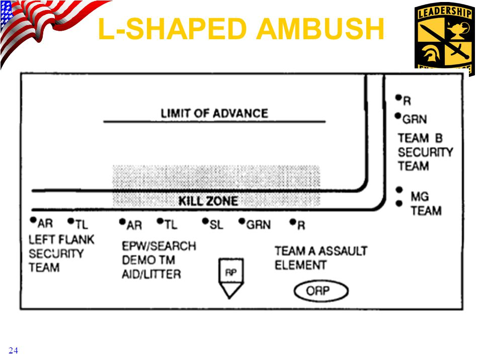 L-SHAPED AMBUSH