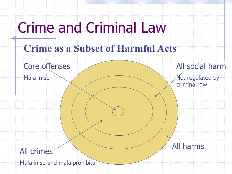 Crime and Criminal Law Crime as a Subset of Harmful Acts Core offenses