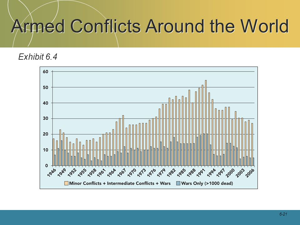 Armed Conflicts Around the World