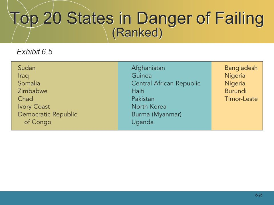 Top 20 States in Danger of Failing (Ranked)