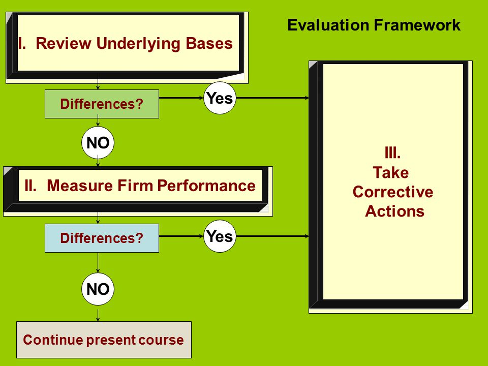II. Measure Firm Performance