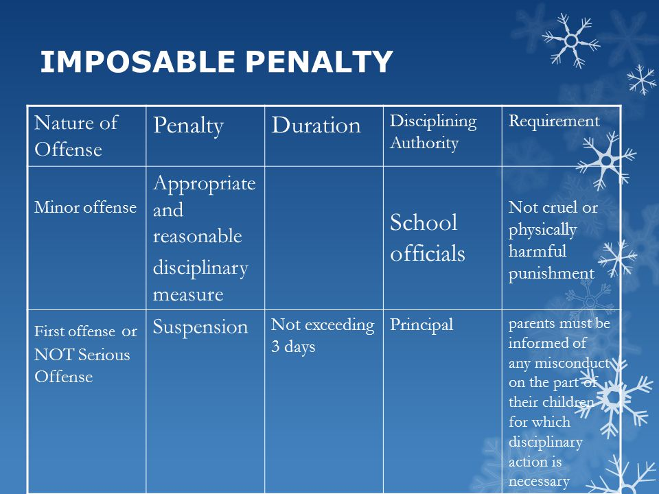 IMPOSABLE PENALTY Penalty Duration School officials Nature of Offense