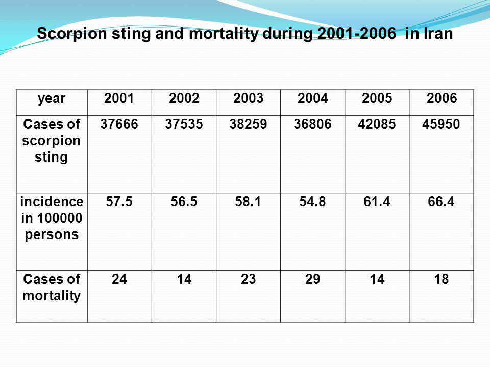 Scorpion sting and mortality during 2001-2006 in Iran