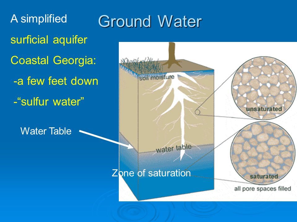 Ground Water A simplified surficial aquifer Coastal Georgia: