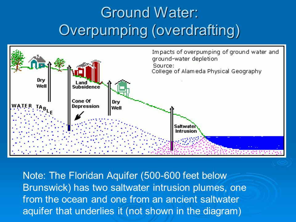 Ground Water: Overpumping (overdrafting)