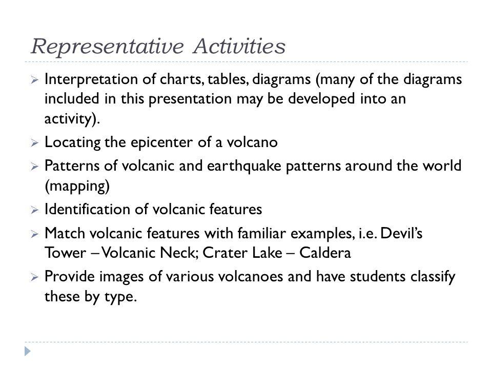 Representative Activities