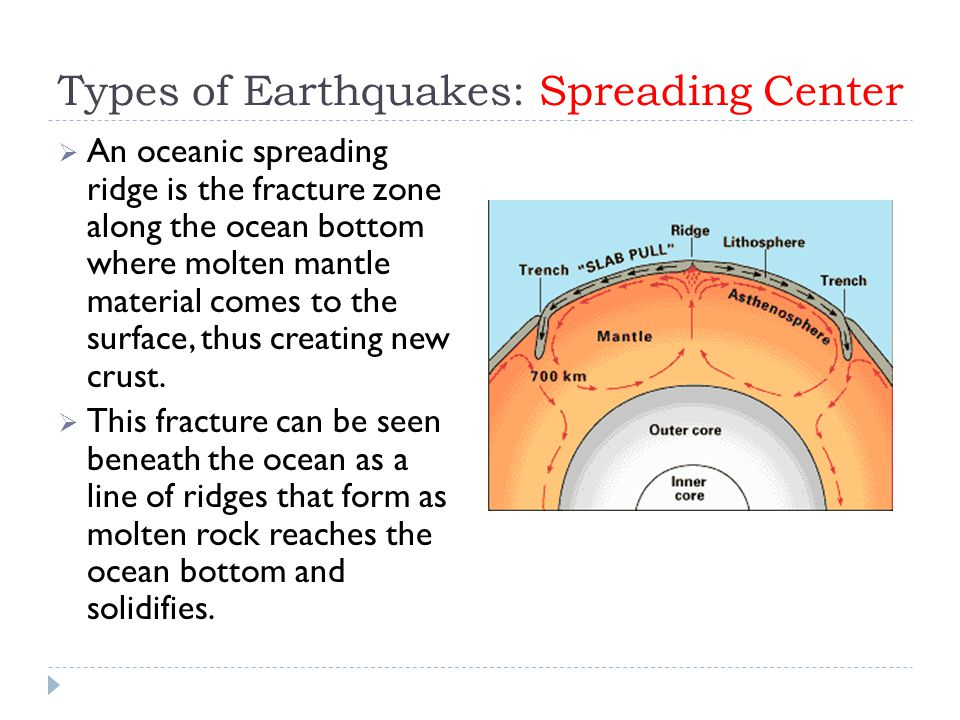 Types of Earthquakes: Spreading Center