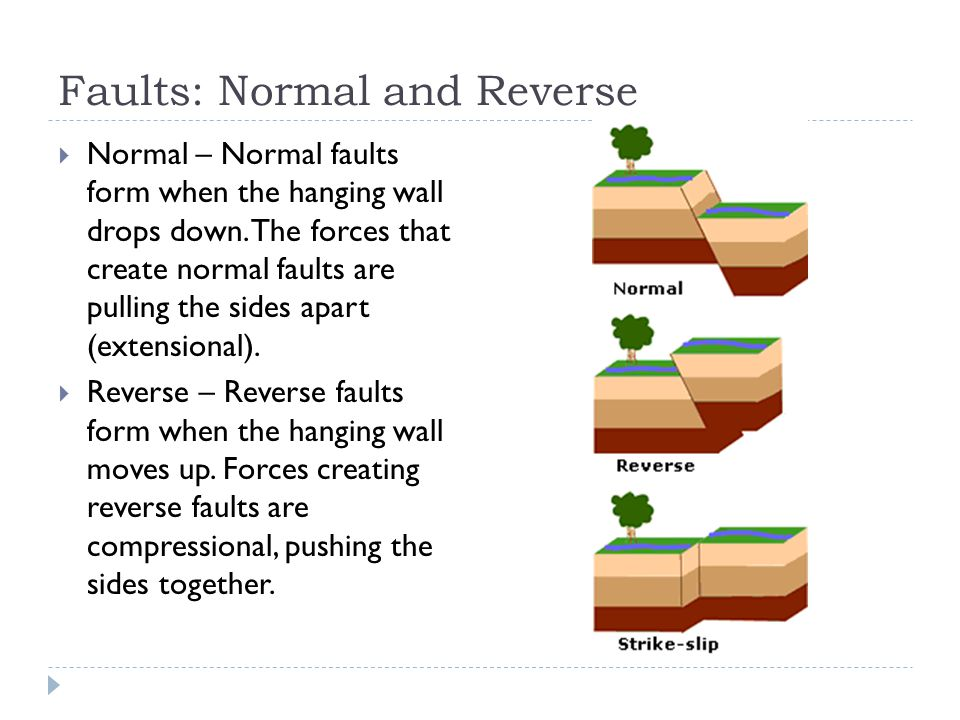 Faults: Normal and Reverse