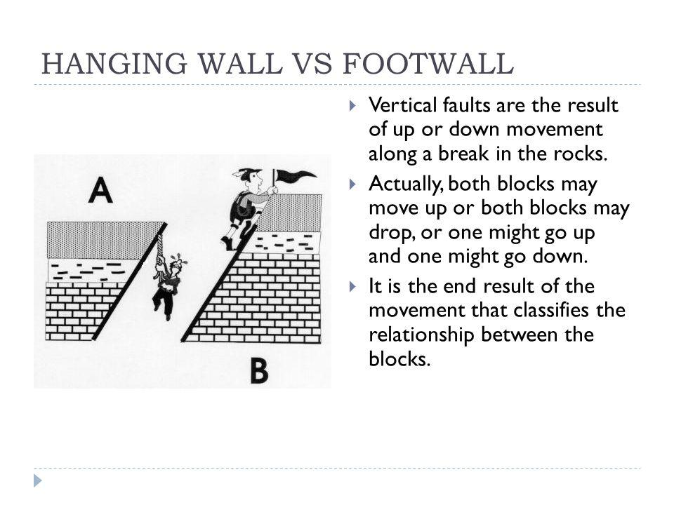HANGING WALL VS FOOTWALL