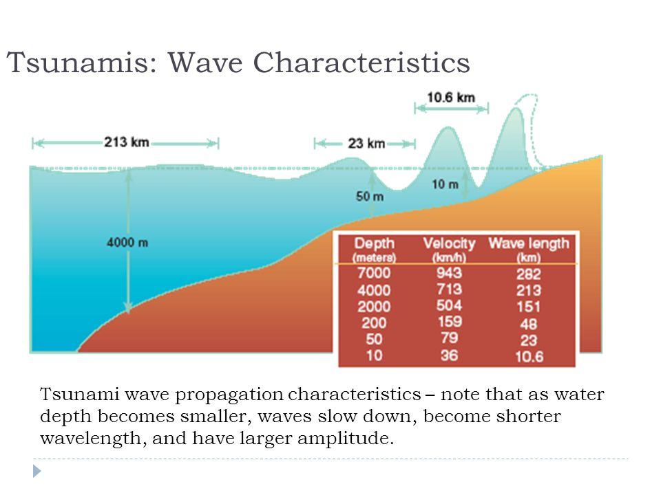 Tsunamis: Wave Characteristics