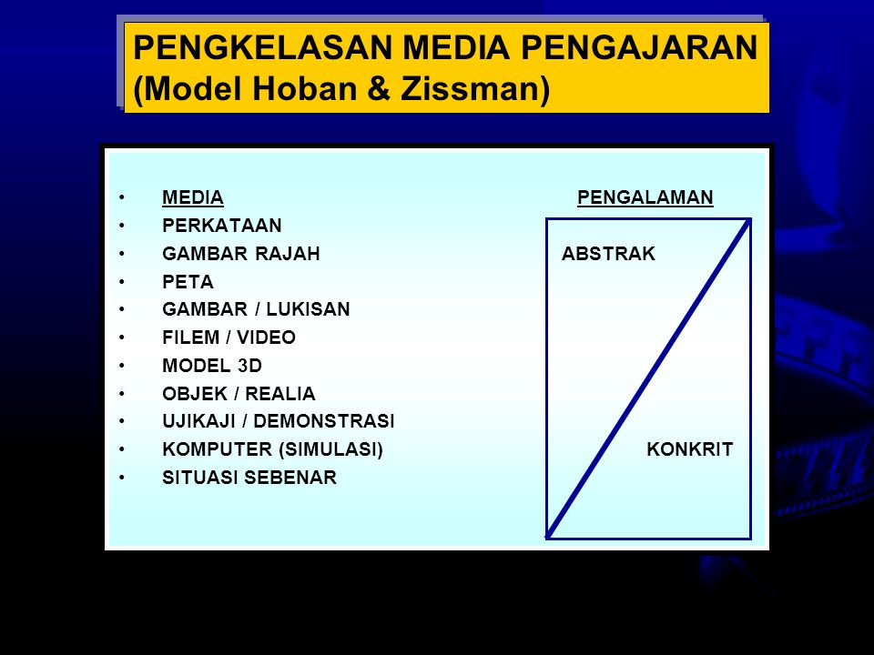 PENGKELASAN MEDIA PENGAJARAN (Model Hoban & Zissman)