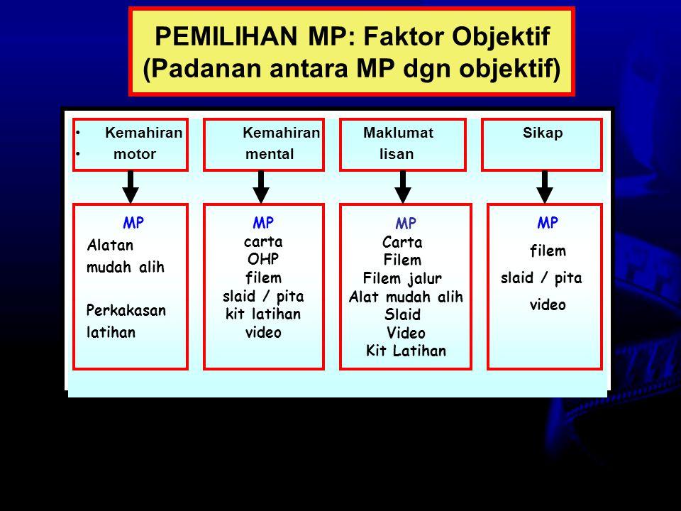 PEMILIHAN MP: Faktor Objektif (Padanan antara MP dgn objektif)
