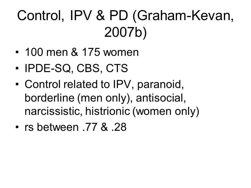 Control, IPV & PD (Graham-Kevan, 2007b)