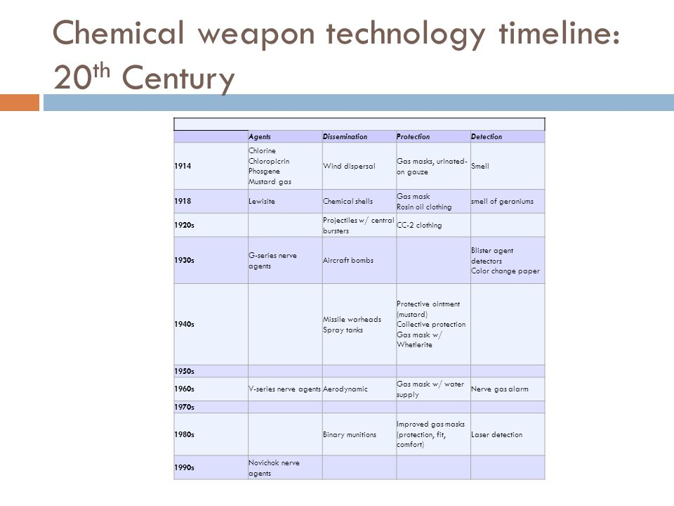 Chemical weapon technology timeline: 20th Century
