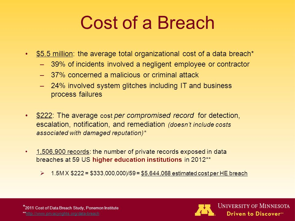 Cost of a Breach $5.5 million: the average total organizational cost of a data breach* 39% of incidents involved a negligent employee or contractor.