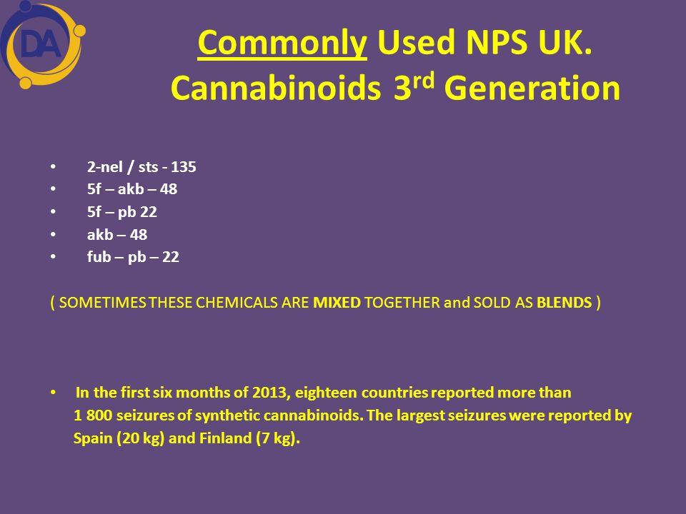Commonly Used NPS UK. Cannabinoids 3rd Generation