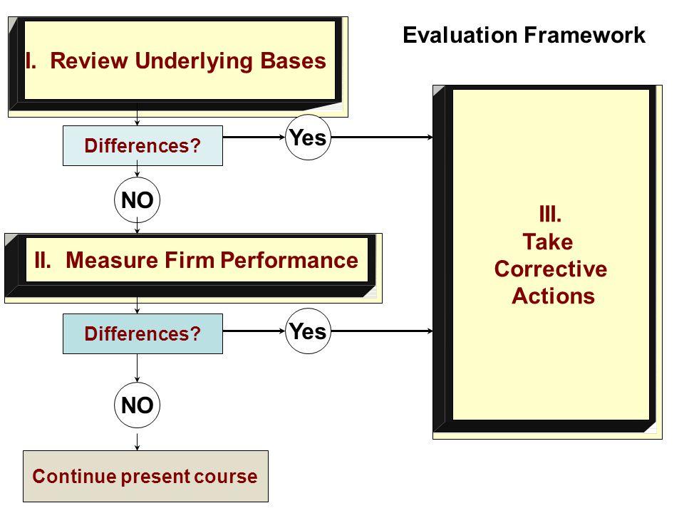 II. Measure Firm Performance