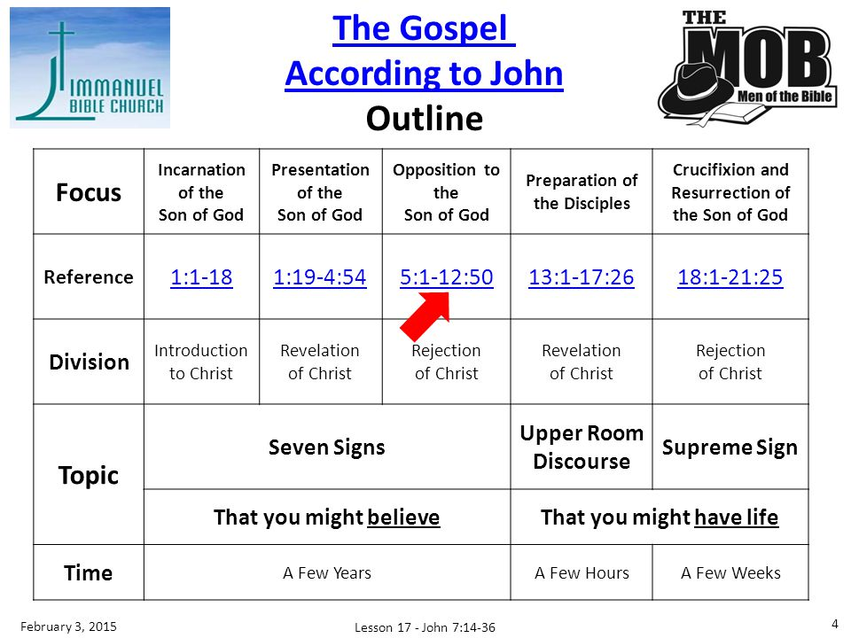 The Gospel According to John Outline