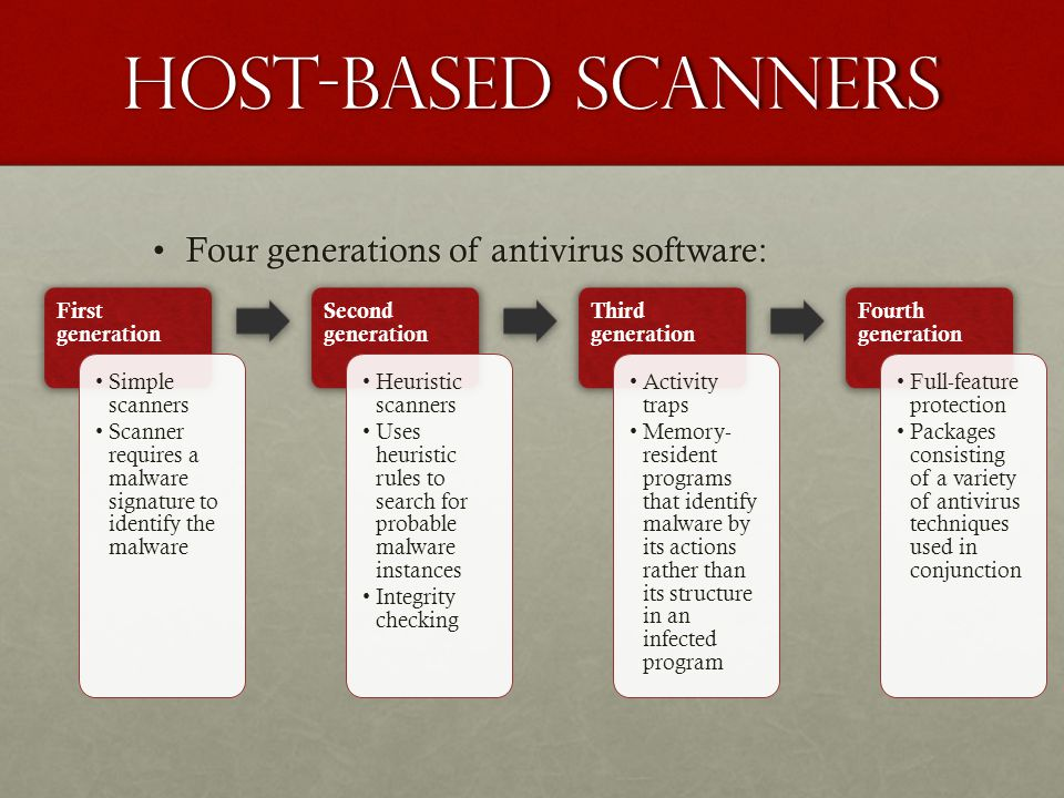 Host-based scanners Four generations of antivirus software:
