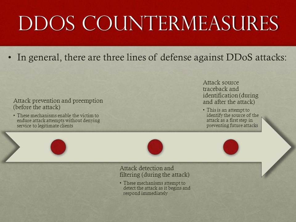 DDoS Countermeasures In general, there are three lines of defense against DDoS attacks: Attack prevention and preemption (before the attack)