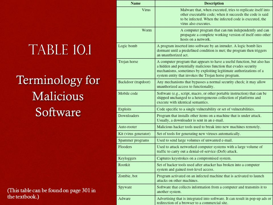 Terminology for Malicious Software