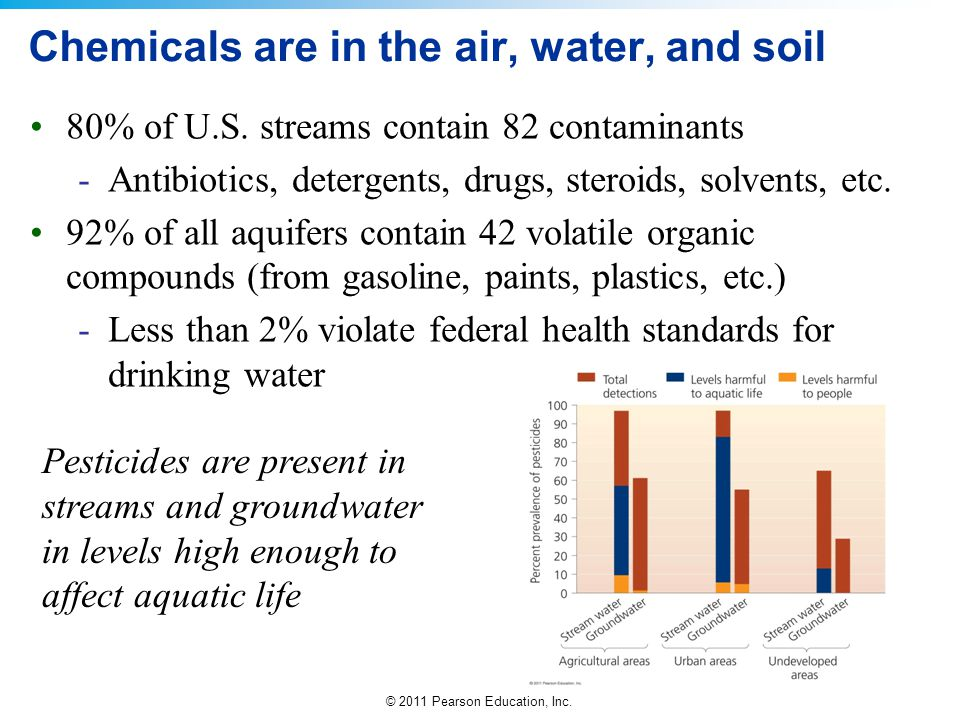 Chemicals are in the air, water, and soil