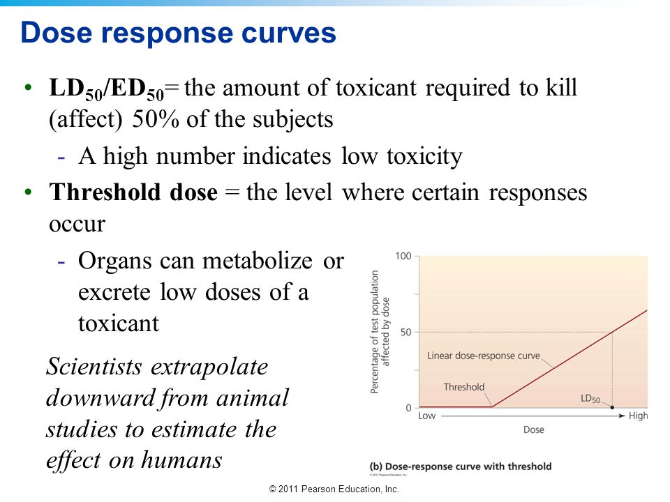 Dose response curves LD50/ED50= the amount of toxicant required to kill (affect) 50% of the subjects.