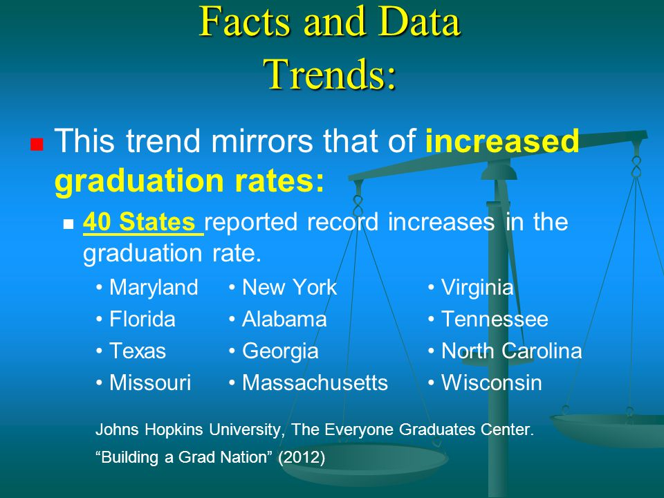 Facts and Data Trends: This trend mirrors that of increased graduation rates: 40 States reported record increases in the graduation rate.
