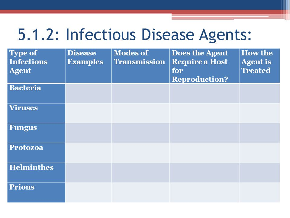 5.1.2: Infectious Disease Agents: