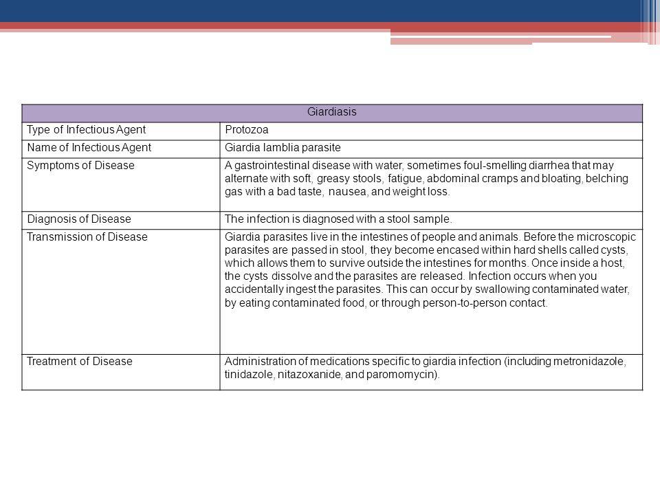 Giardiasis Type of Infectious Agent. Protozoa. Name of Infectious Agent. Giardia lamblia parasite.